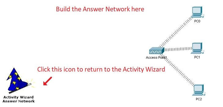 Activity Wizard Answer Network